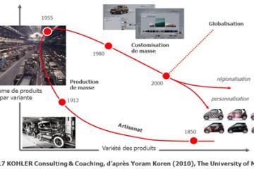La promesse de l'industrie 4.0 ou l'évolution de l'artisanat à l'industrie de la personnalisation