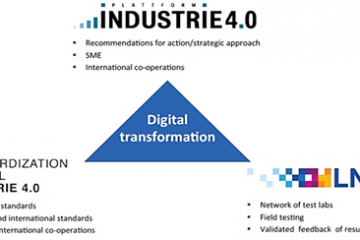 The German structure to support the 4th industrial revolution